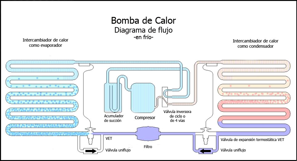 Bomba de calor aerotermia